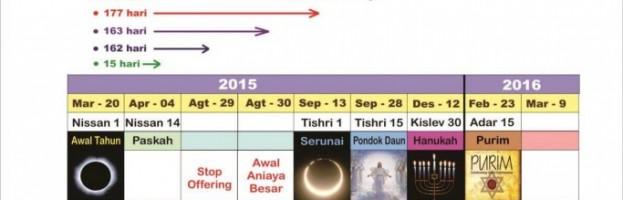 TANDA LANGIT 2018 SEBAGAI PENGGENAPAN TANDA LANGIT 2015